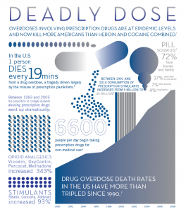 The overuse of prescription drugs has largely increased over the last 20 years and disproportionately affects college students. (Photo credit Clinton Foundation)