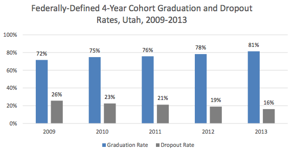 Graduation rates in Utah have been on the rise more than five consecutive years.