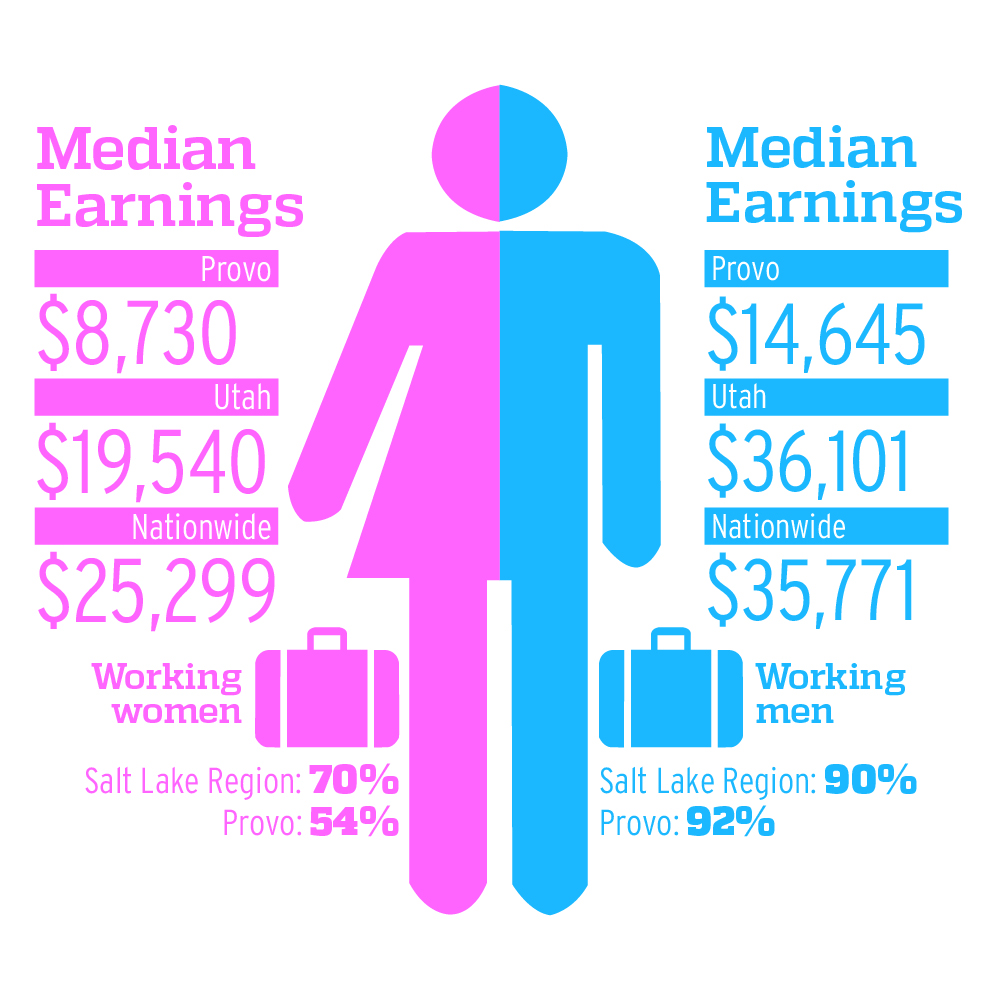 the factors fueling gender inequality at home