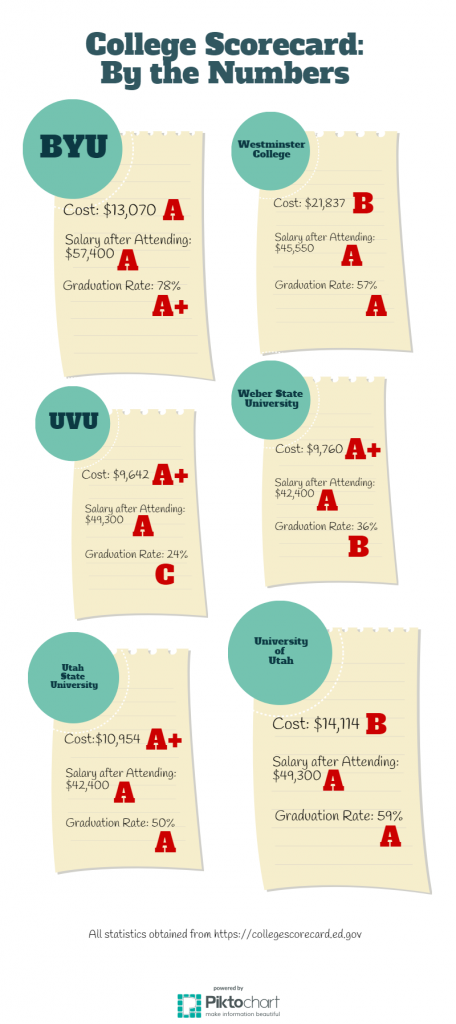 This infographic displays College Scorecard statistics for several Utah universities. Students can view the complete statistics at https://collegescorecard.ed.gov. (Theresa Davis)