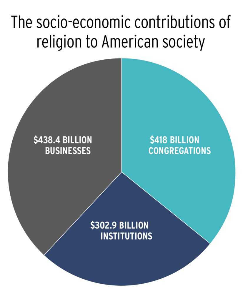 the contribution of religion to societies