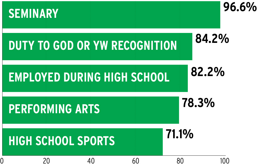 High percentages of accepted BYU applicants in 2016 were involved in extracurricular activities in high school. (Graphic by Chuck Dearden)