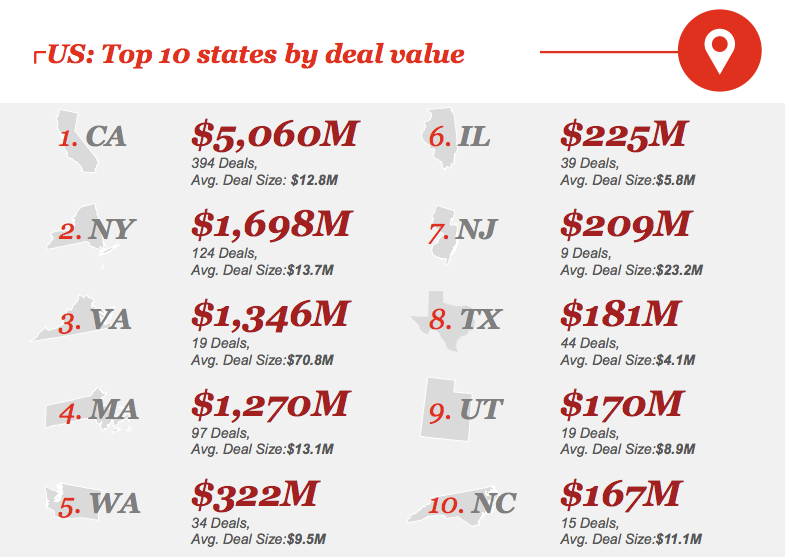 In Q4 2016, Utah ranked 9th in Venture Capital per deal value. The amount of Utah Venture Capital invested has greatly increased over the past decade, providing opportunities for Utah startups to thrive. (PwC/CB MoneyTree)