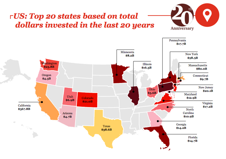 Utah ranks 17th among all states in total dollars invested in the last 20 years. In the past decade, Utah would have ranked even higher. (PwC/CB MoneyTree)