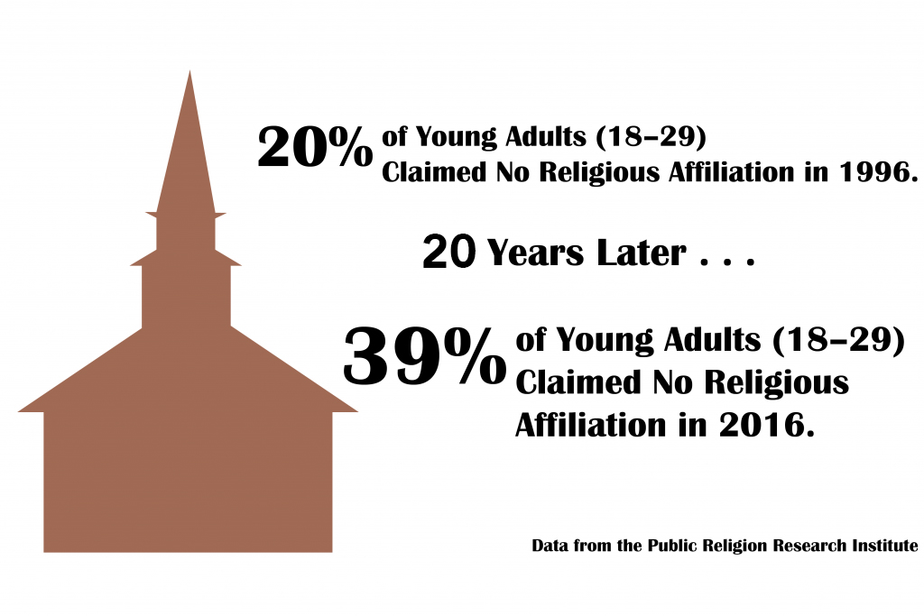 Religion Scholar Studies Why Millennials Leave LDS Church