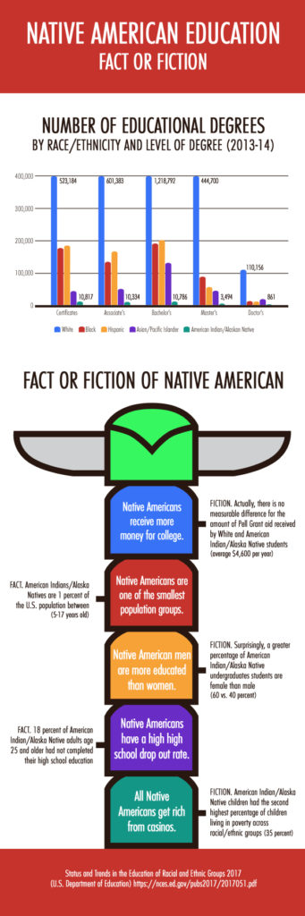 Erin InfoGraphic Final 341x1024 - A Brief History of The Native American Boarding Schools