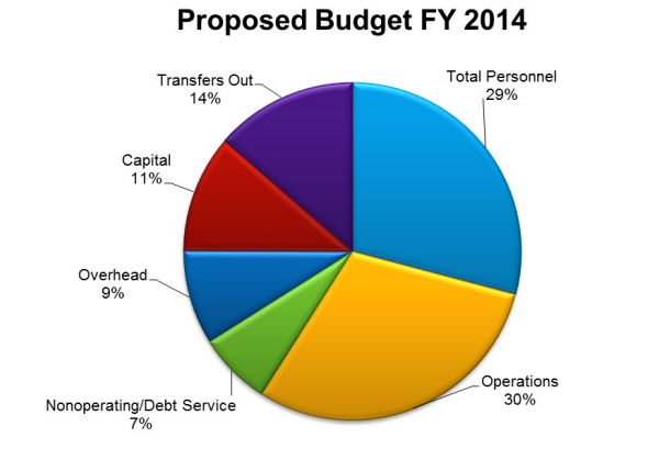 provo hosts series of interactive budget meetings to involve