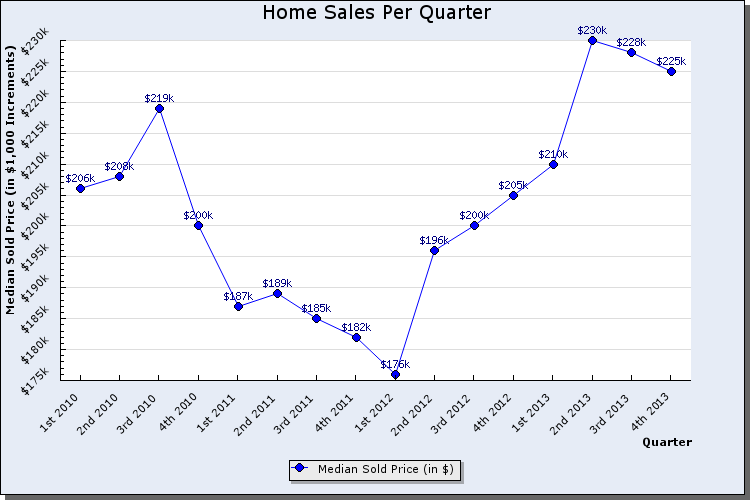 Utah County Housing Market On The Rise The Daily Universe