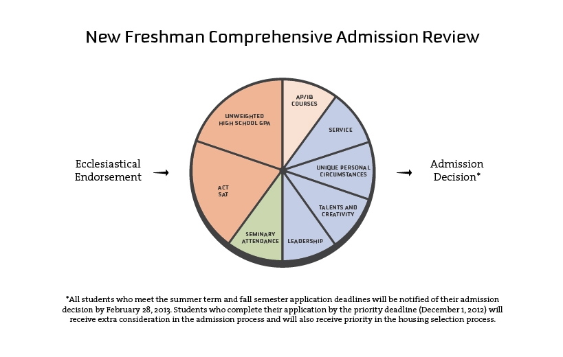 Graphic courtesy BYU Admissions.