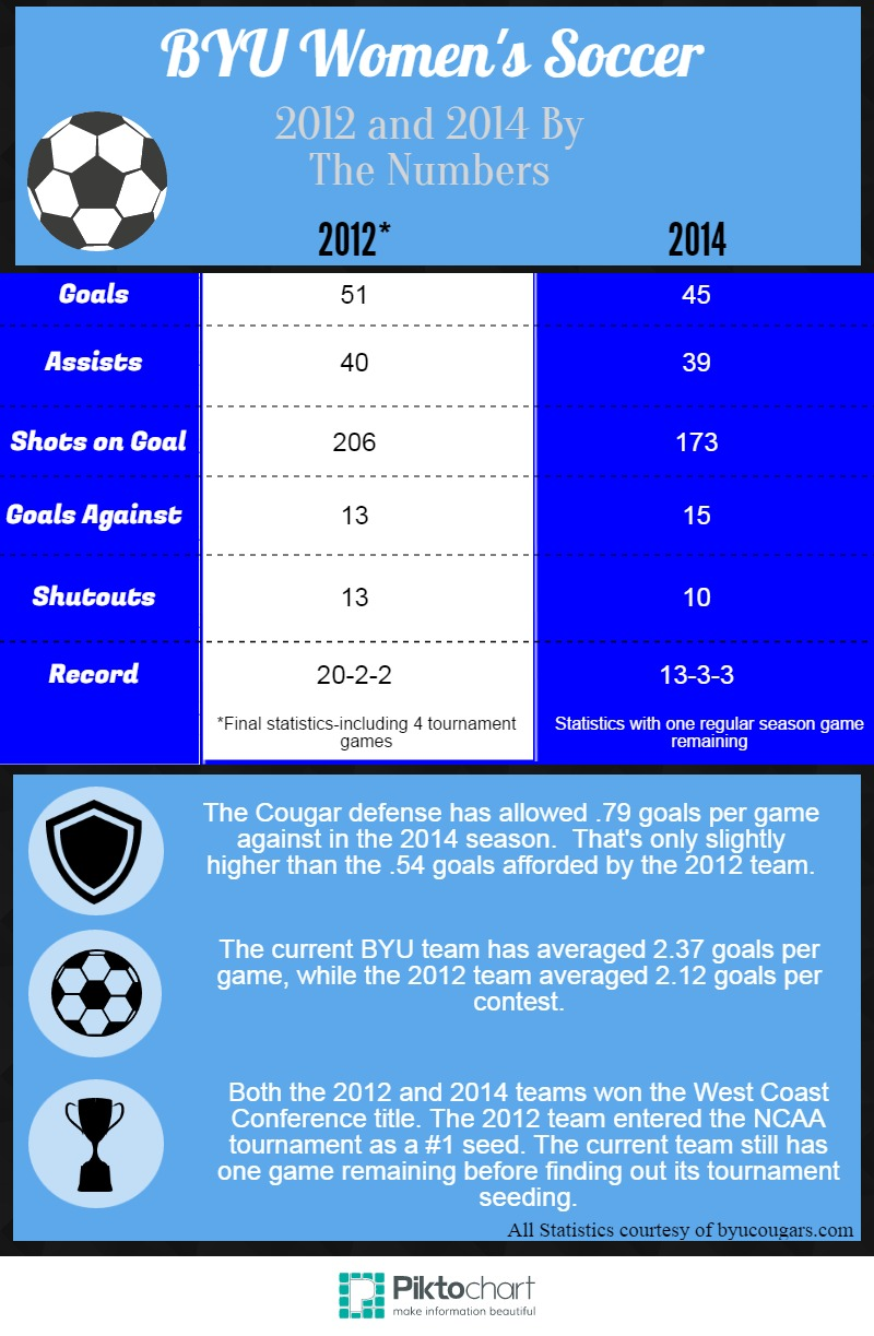Comparing the 2012 and 2014 BYU women's soccer teams - The Daily