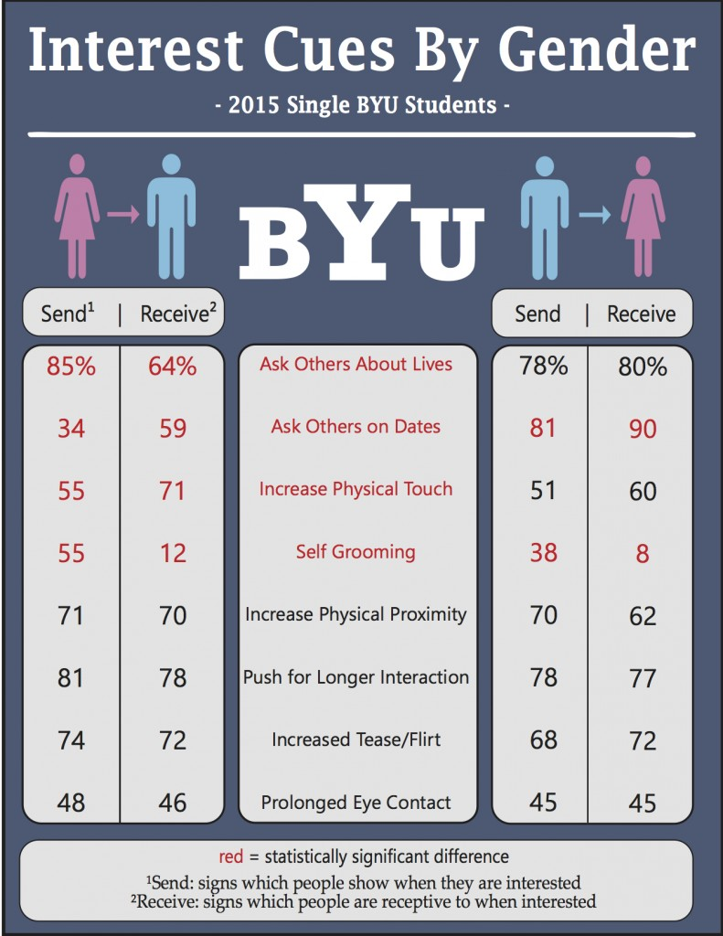 Dating at byu provo