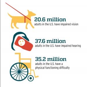 Statistics of disabilities in America. (BYU Universe)