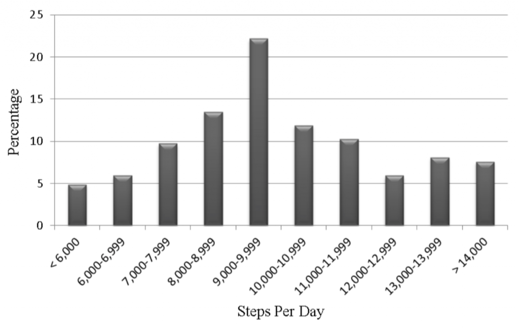 "This figure is reproduced with permission from the Journal of Physical Activity & Health. It appeared in the article ""Steps Measured by Pedometry and the Relationship to Adiposity in College Women,"" by Bruce W. Bailey et al., from Vol. 11, Issue 6, of the Journal of Physical Activity & Health."