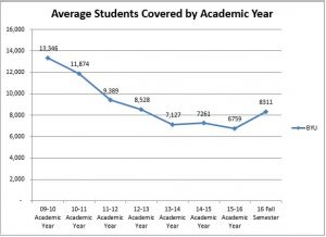 DMBA saw drastic decreases in the average student enrollment between years 2011 and 2015. (Andy Almeida)