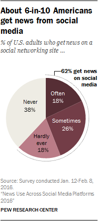 Pew Research shows that about 6 in 10 adults get news from social media. (Pew Research)