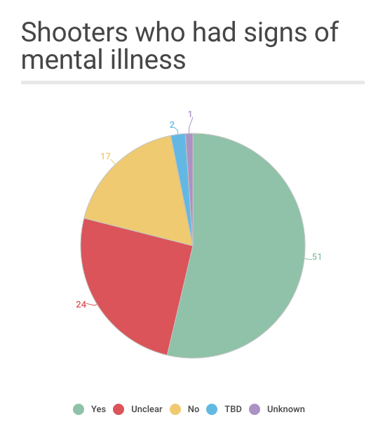 Linking Mental Health And Gun Violence Is Flawed, Experts