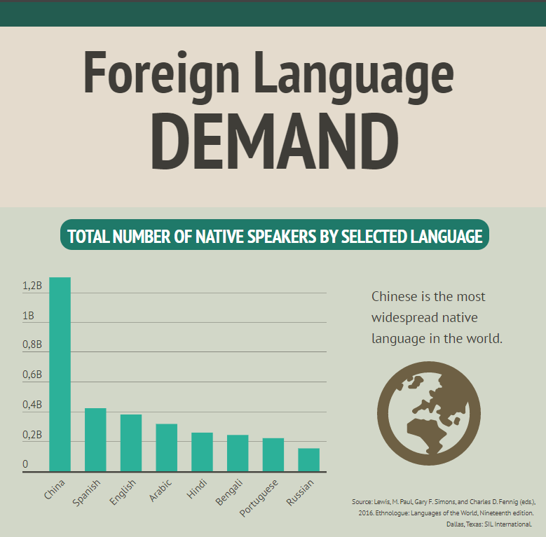Spanish Speakers Demand Translation For >> Foreign Language Demand Growing The Daily Universe