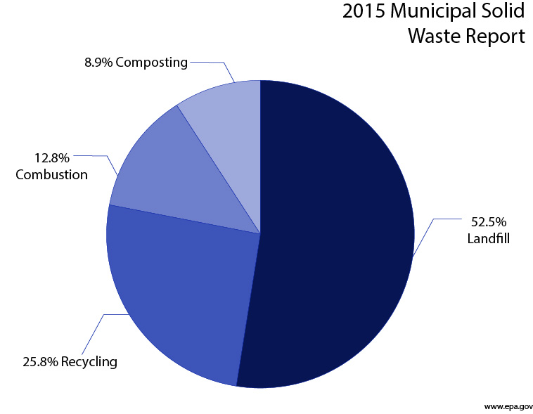 Utah's low recycling rates contribute to global waste issue