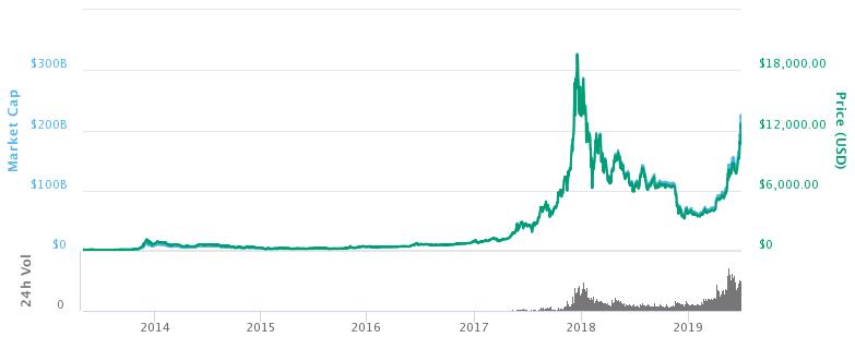 bitcoin dariniai birža